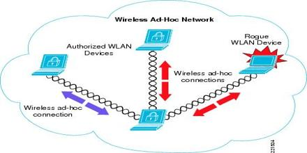 wireless networks thesis Wireless mesh networks extend the wireless coverage area of an access point by having only a few of the access points connected to a wired network, and allowing the others to forward packets over multiple wireless hops.