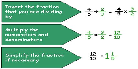 Dividing Fractions Assignment Point