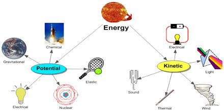 Types Of Energy Assignment Point