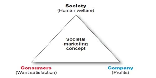Societal Marketing Concept Explanation and Future Development