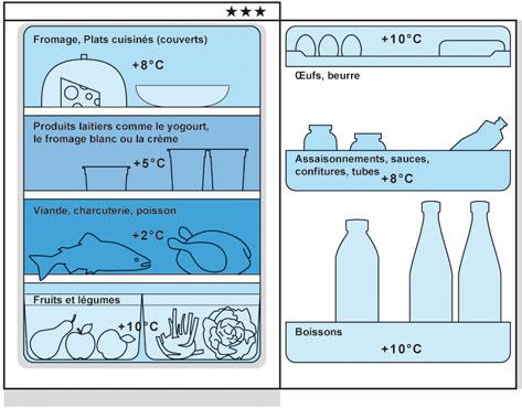Comment ranger les aliments dans son r frig rateur at26 - Froid ventile ou brasse ...