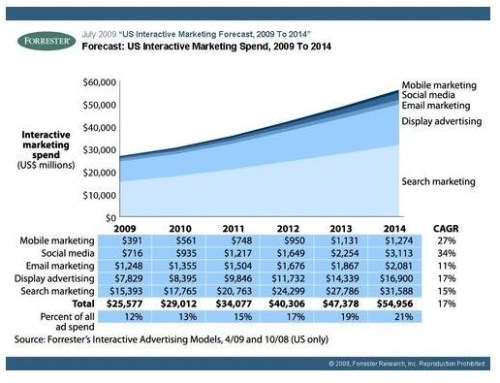 Projected interactive marketing spend