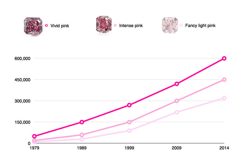 Pink Diamonds Prices Guide For Investors And Private Collectors