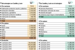 Inversión de Castilla y León y extranjera en la Comunidad. Ical