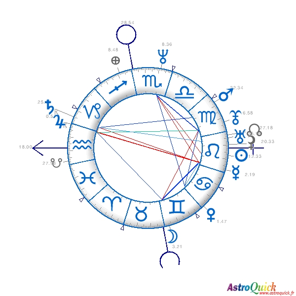 Karmic horoscope Astrology personalized report Complete birth chart