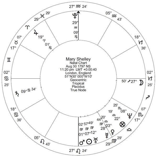 When Jupiter meets Uranus - Astrodienst