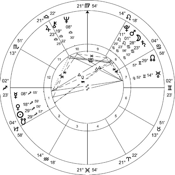 Awesome Astrodienst Natal Chart Free towelbars