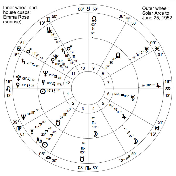The Astrology of Pregnancy - Astrodienst