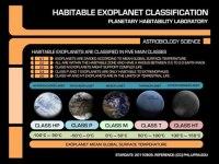 Klassen van bewoonbare exoplaneten