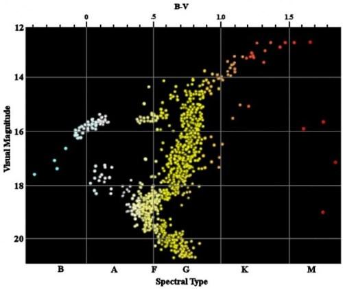M71 9 HR-diagram