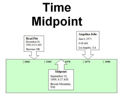 John Townley\u0027s AstroCocktail Composites Vs Davison Time Charts