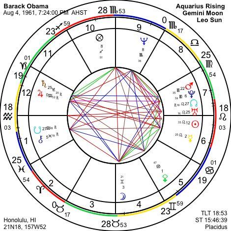 ASTROGRAPH - Astrology of Barack Obama