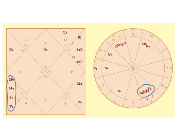 Astrolada Stellium of 4 or More Planets The Pioneers