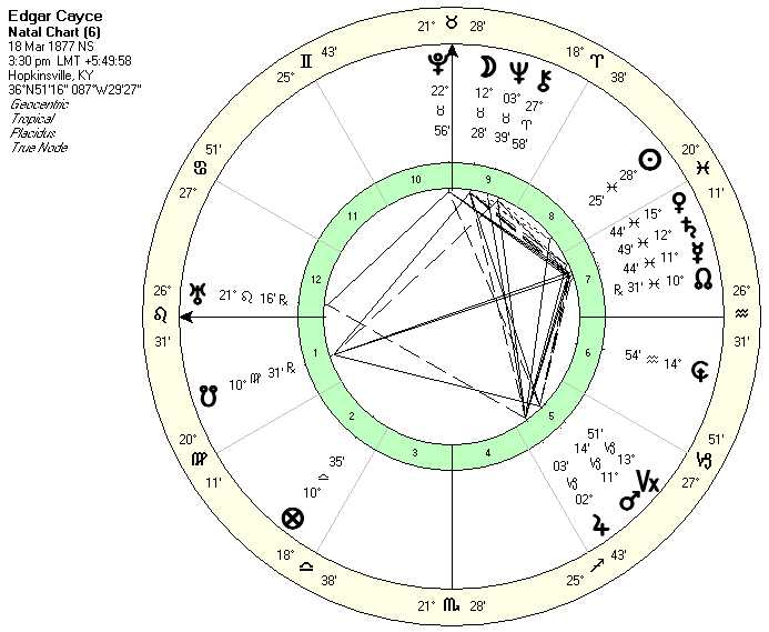 THE BIRTH HOROSCOPES OF GIFTED PSYCHICS Article Australian