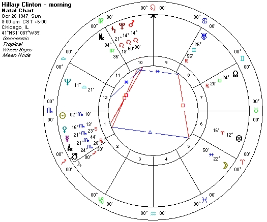 Hillary Clinton Three Faces and Two Charts The Astrology Institute