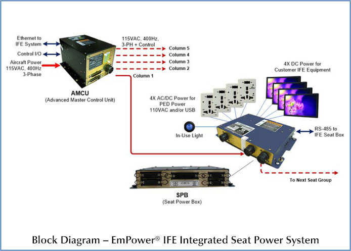 Ife Integrated Power Astronics