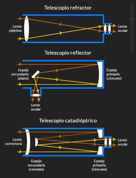 ¿Cómo funciona un telescopio?