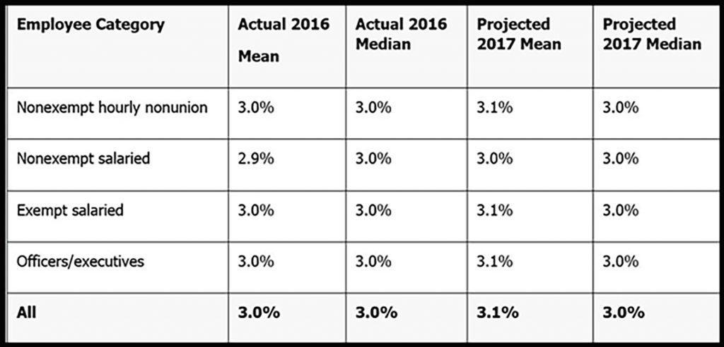 2017 Compensation Budgeting Outlook - Astron Solutions