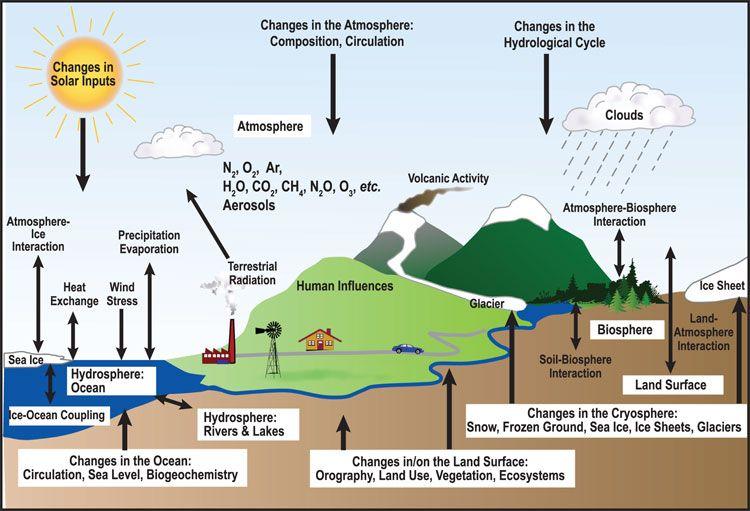 Erde Klima Astropageeu