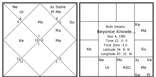 Beyonce Knowles Birth Chart Beyonce Knowles Kundli Horoscope