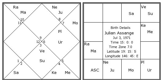 Julian Assange Birth Chart Julian Assange Kundli Horoscope by