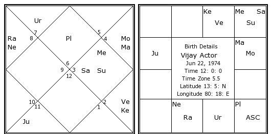 Vijay Actor Birth Chart Vijay Actor Kundli Horoscope by Date of