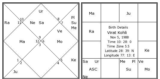 Virat Kohli Birth Chart Virat Kohli Kundli Horoscope by Date of