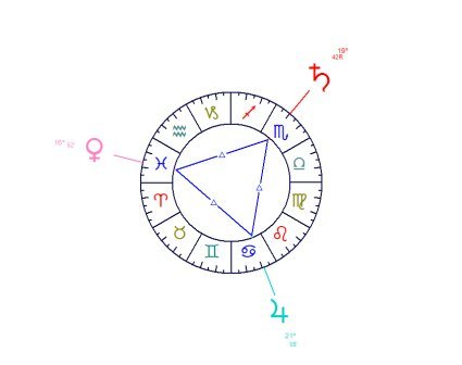 Online Tamil Astrology Free Birth Chart Numerology Ruling Number