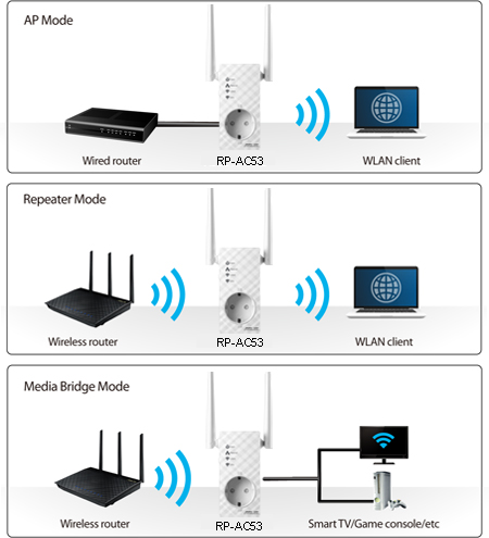 RP-AC53 Networking ASUS Global