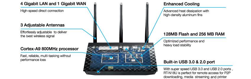 RT-N18U Networking ASUS Global