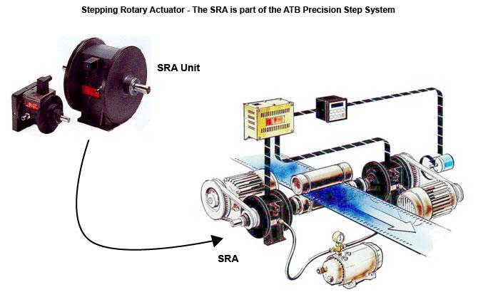 ATB Precision Step Systems