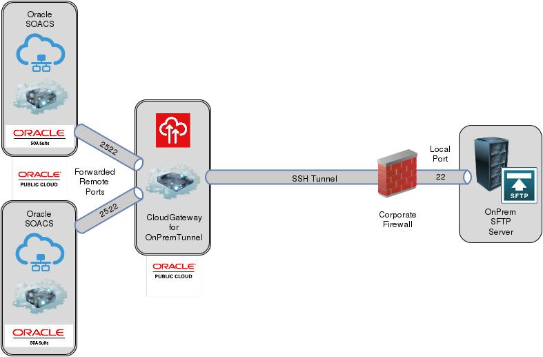 EDI Processing with B2B in hybrid SOA Cloud Cluster integrating On