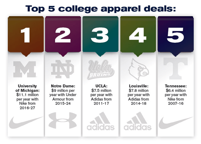 Top Apparel Companies Vying for College Athletic Contracts