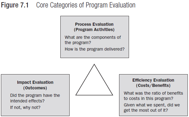 Categories Of Program Evaluation \u2013 Atlas Of Public Management