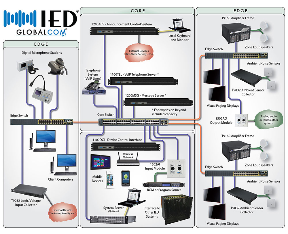 Pa Intercom Wiring Diagram Enterprise Wide Audio Communication Solution For All
