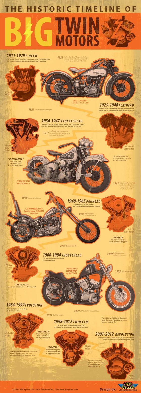 The Historic Timeline of Big Twin Motors