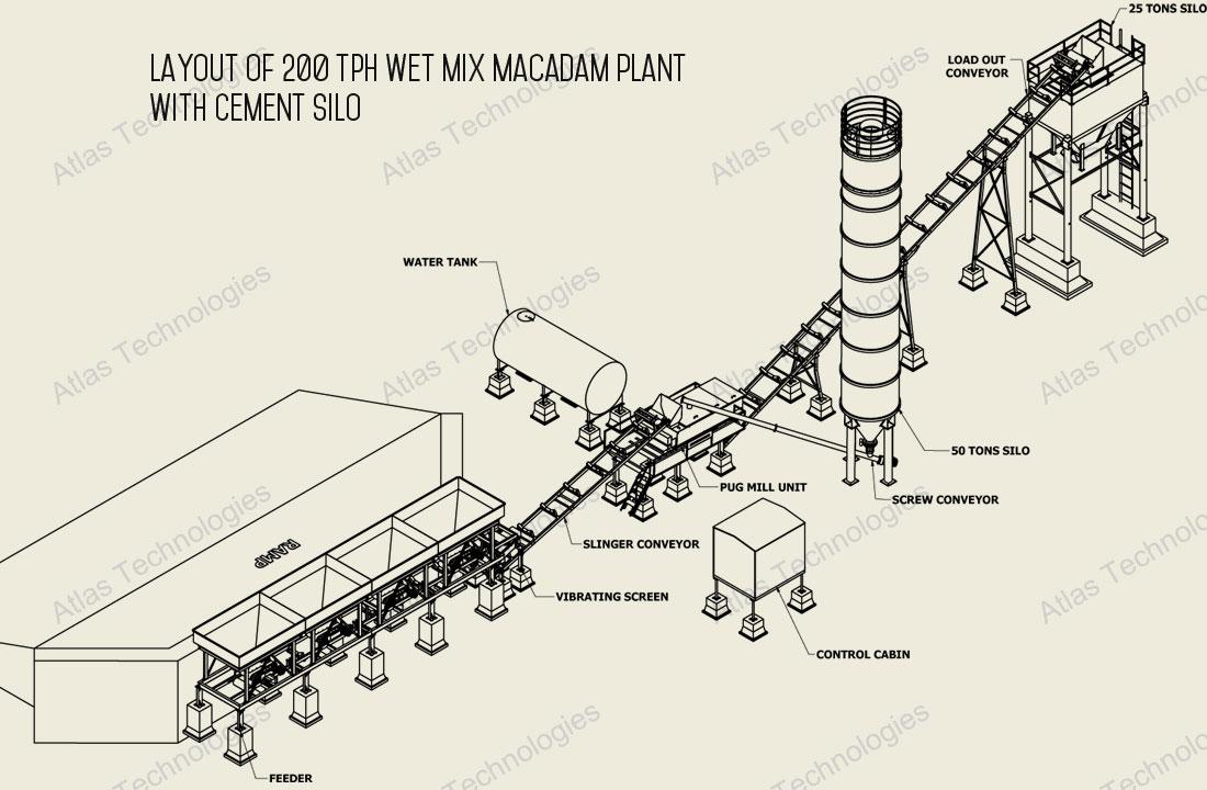 Wet Mix Macadam Plant Wet Mix Plant India Wmm Plant