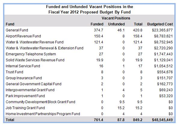 Vacant Positions Funded in the Proposed FY 2012 Budget June 2011 - budget proposal