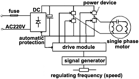 How to use VFD for single phase motor? ATO