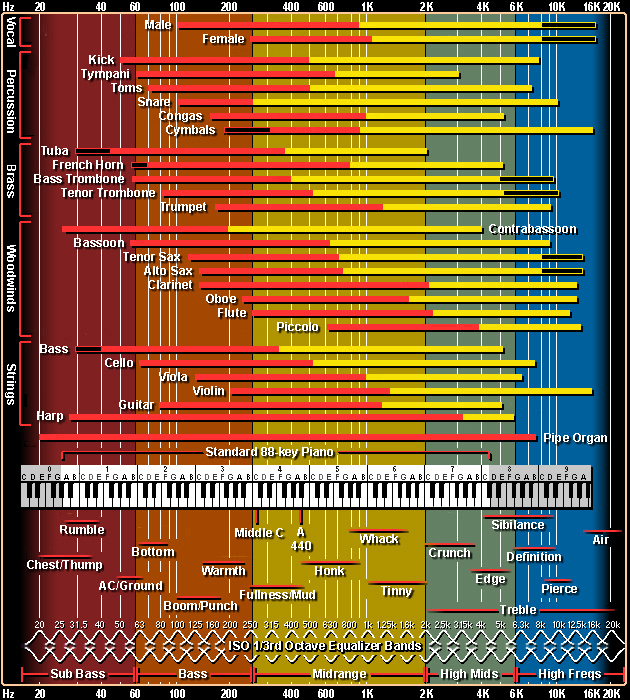 The Only EQ Chart You\u0027ll Ever Need For Separation in Your Tracks