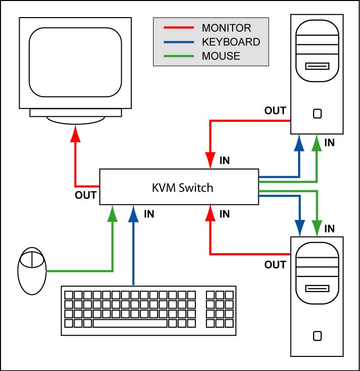 kvm switch wiring diagram