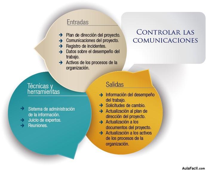 ⏩Proceso de Controlar las Comunicaciones - Gestión de las