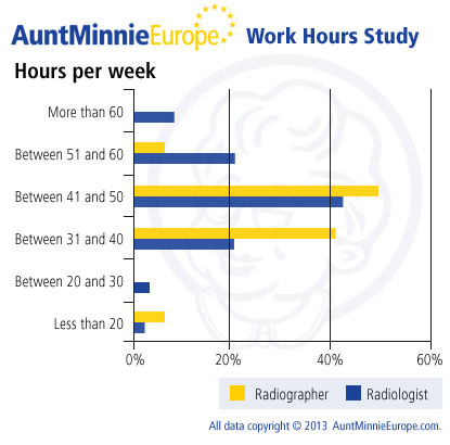 Unpaid overtime and long working hours persist