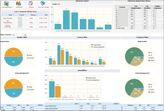 Performance Analysis Report Report View Gives Users Performance