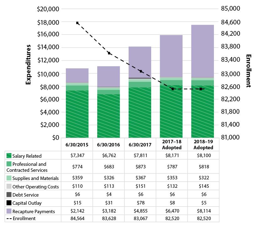 Budget Austin ISD