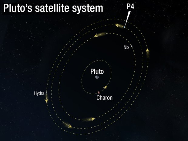 Hubble discovers new Pluto moon - Australian Geographic