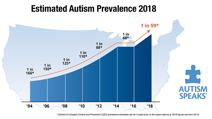 CDC increases estimate of autism\u0027s prevalence by 15 percent, to 1 in