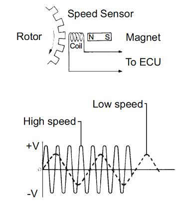 Speed Sensor Circuit Control Cables  Wiring Diagram