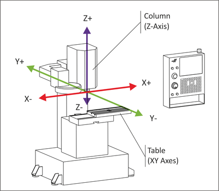 cnc mill diagram