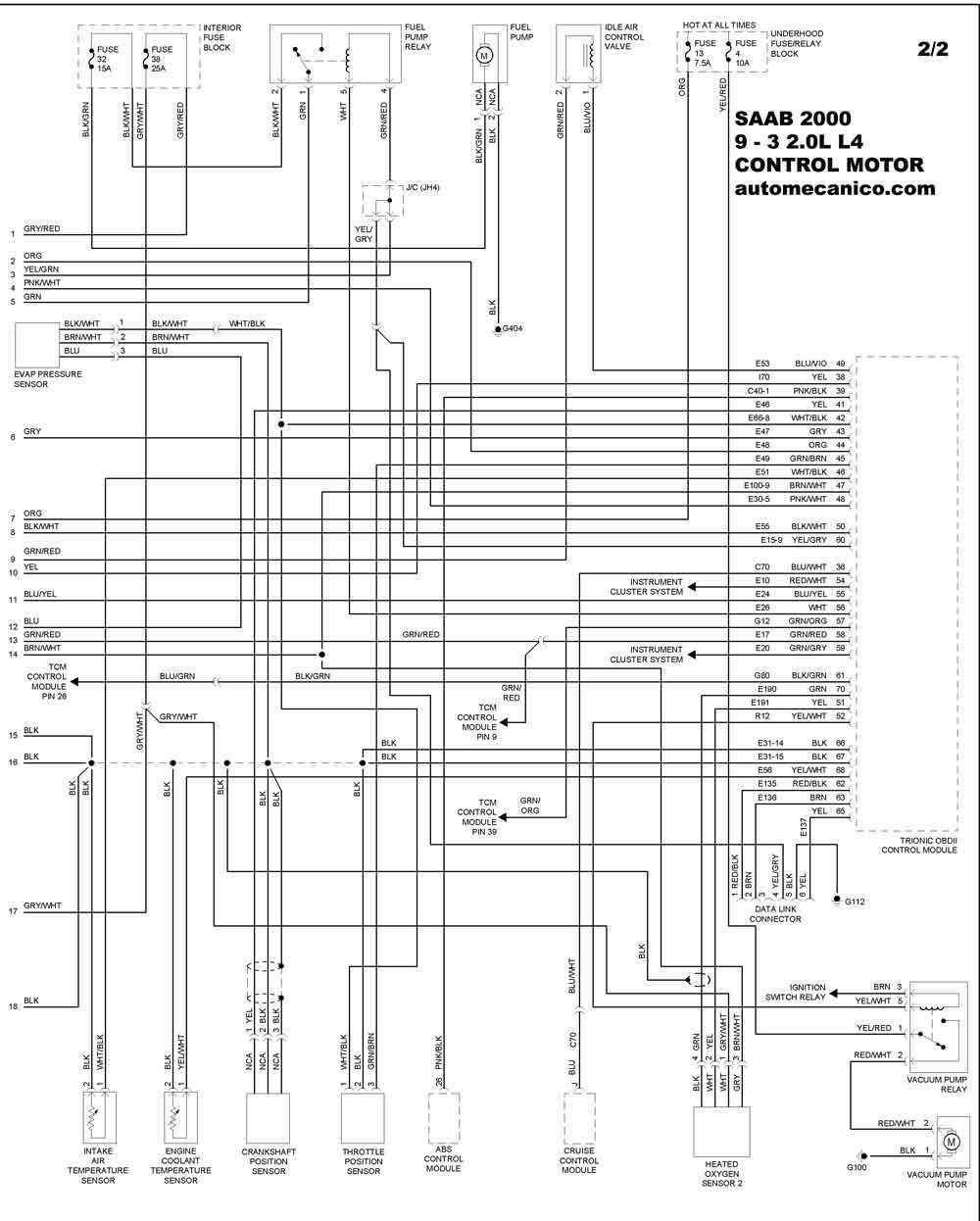 Saab Diagrama del motor